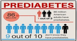 An infographic showing prediabetes numbers