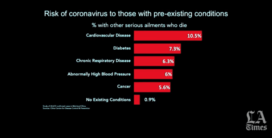 A chart showing death rate for serious coronavirus cases